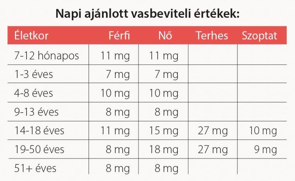 Vitafer - Napi ajánlott vasbevitel